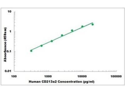 Human CD213a2 ELISA Kit