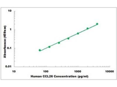 Human CCL26 ELISA Kit