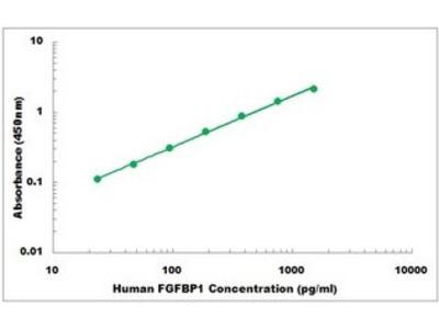 Human FGFBP1 ELISA Kit