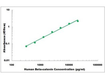 Human Beta-catenin ELISA Kit