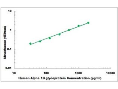 Human Alpha 1B glycoprotein ELISA Kit