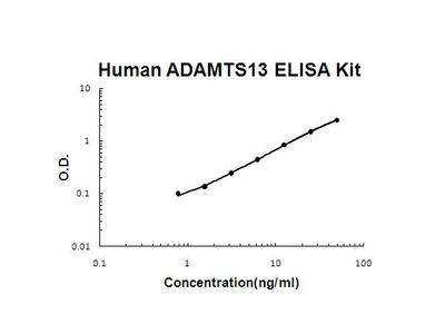 Human ADAMTS13 ELISA Kit