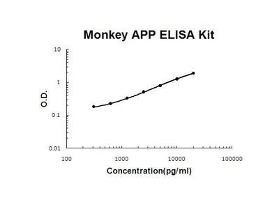 Monkey APP ELISA Kit