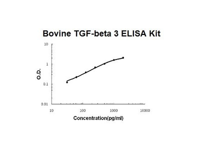 Bovine TGFB3 ELISA Kit