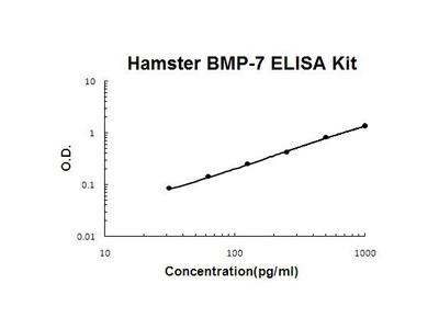 Hamster Bmp7 ELISA Kit