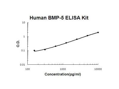 Human BMP5 ELISA Kit