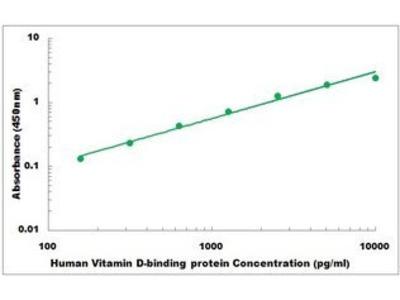 Human Vitamin D-binding protein