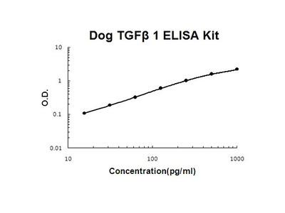 Canine TGF beta 1 ELISA Kit