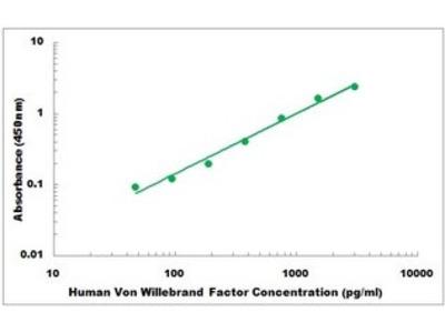 Human Von Willebrand Factor ELISA Kit