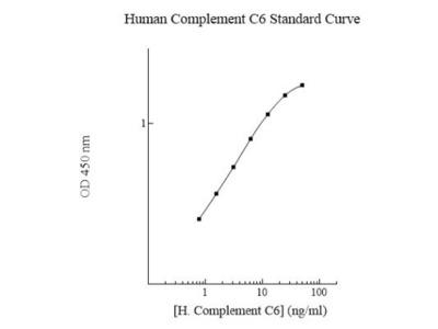 Human Complement C6 ELISA Kit (Colorimetric)