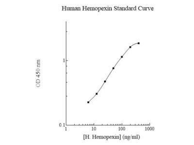 Hemopexin ELISA Kit