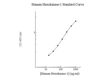 Human Hexokinase 1 ELISA Kit (Colorimetric)