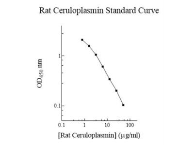 Rat Ceruloplasmin ELISA Kit (Colorimetric)