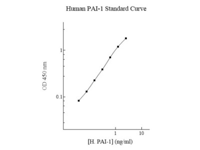Human Serpin E1 / PAI-1 ELISA Kit (Colorimetric)