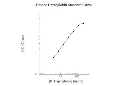 Haptoglobin ELISA Kit