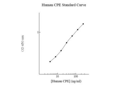 Carboxypeptidase E / CPE ELISA Kit