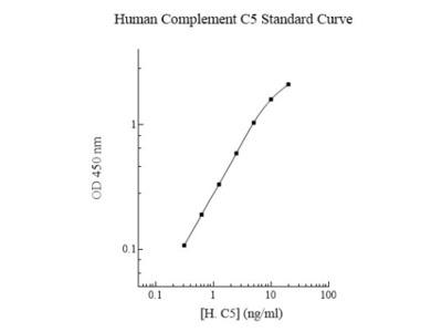 Human Complement C5 ELISA Kit (Colorimetric)
