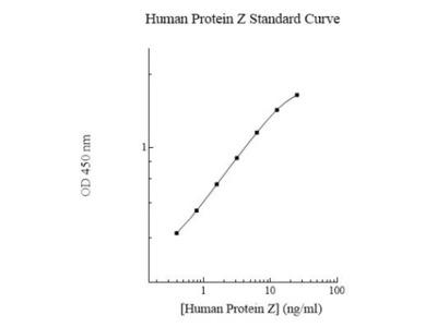 Protein Z ELISA Kit