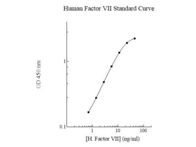 Human Factor VII / Tissue Factor ELISA Kit (Colorimetric)