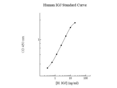 Human IgJ ELISA Kit (Colorimetric)