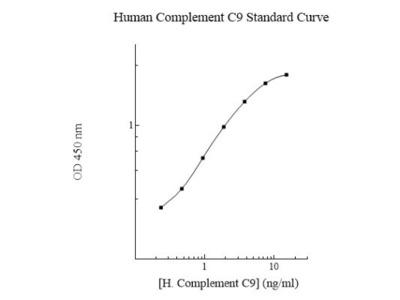 Complement Component C9 ELISA Kit