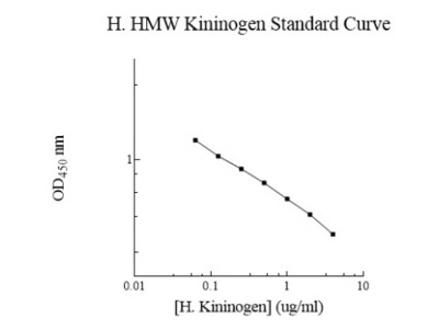 Human Kininogen ELISA Kit (Colorimetric)