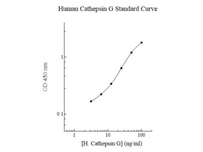 Cathepsin G ELISA Kit