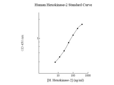 Human Hexokinase 2 ELISA Kit (Colorimetric)