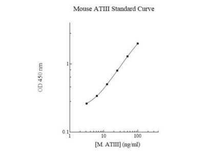 Mouse Serpin C1 / Antithrombin-III ELISA Kit (Colorimetric)