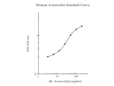 Human Azurocidin / CAP37 / HBP ELISA Kit (Colorimetric)