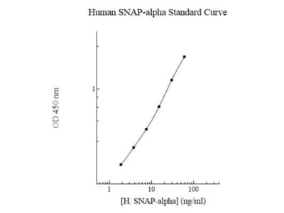 SNAP alpha / beta ELISA Kit