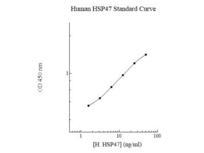 Hsp47 ELISA Kit