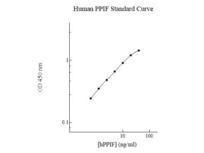 Human Cyclophilin-F ELISA Kit (Colorimetric)