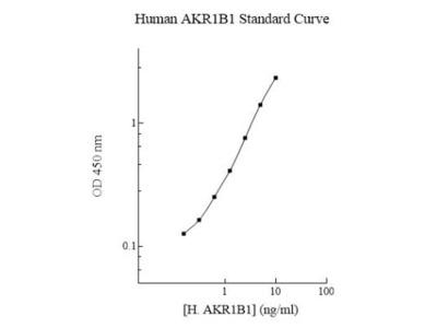 Human Aldose Reductase Inhibitors ELISA Kit (Colorimetric)