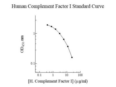 Complement Factor I ELISA Kit