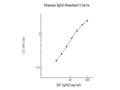 Human IgM ELISA Kit (Colorimetric)