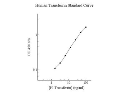 Human Transferrin ELISA Kit (Colorimetric)