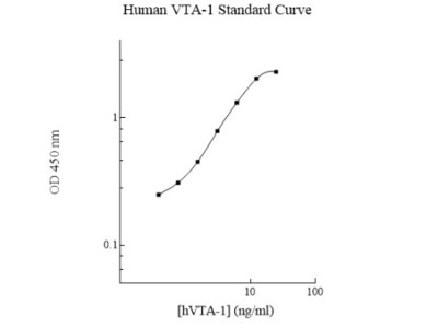 Human VTA1 ELISA Kit (Colorimetric)