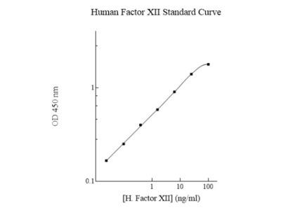 Human Factor XII ELISA Kit (Colorimetric)