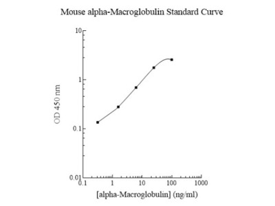 Mouse alpha 2-Macroglobulin ELISA Kit (Colorimetric)