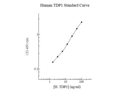 Human TDP1 ELISA Kit (Colorimetric)
