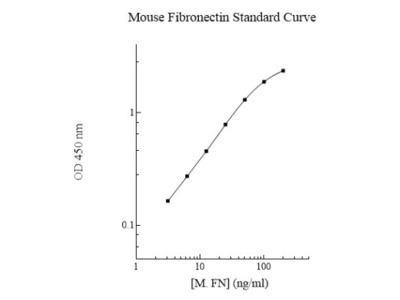 Fibronectin ELISA Kit