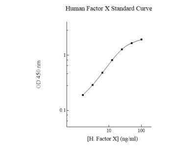 Coagulation Factor X ELISA Kit