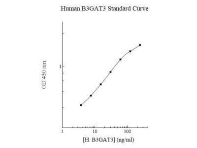 beta-1,3-Glucuronyltransferase 3/B3GAT3 ELISA Kit