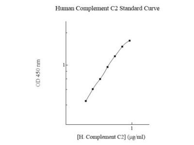 Human Complement Component C2 ELISA Kit (Colorimetric)
