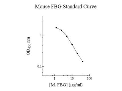 Human, Mouse Fibrinogen ELISA Kit (Colorimetric)
