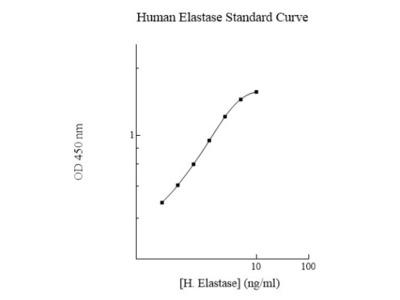Human Elastase ELISA Kit (Colorimetric)