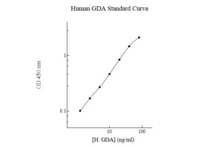 Human Guanine deaminase ELISA Kit (Colorimetric)