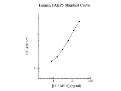 Human FABP5 / E-FABP ELISA Kit (Colorimetric)