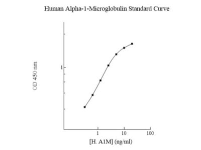 Human, Canine alpha 1-Microglobulin ELISA Kit (Colorimetric)